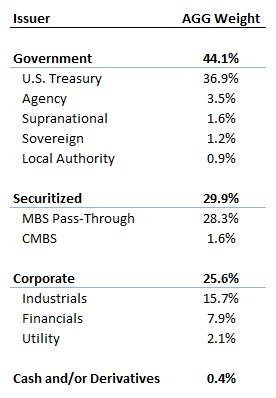 70% of bond index are government-related