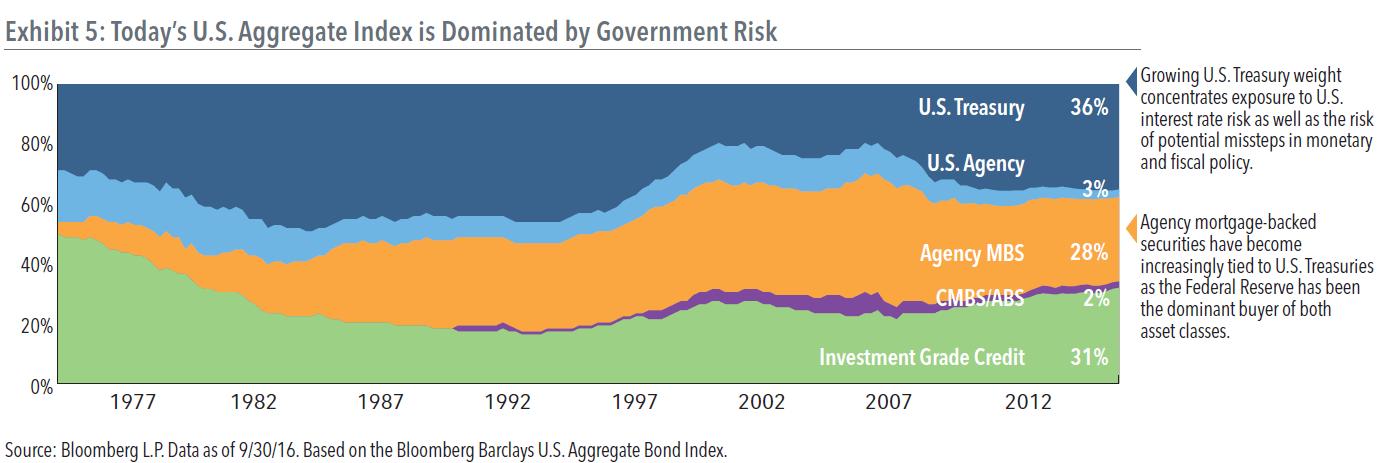 Bond index historical weight