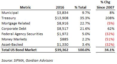 Treasuries more than tripled since 2007